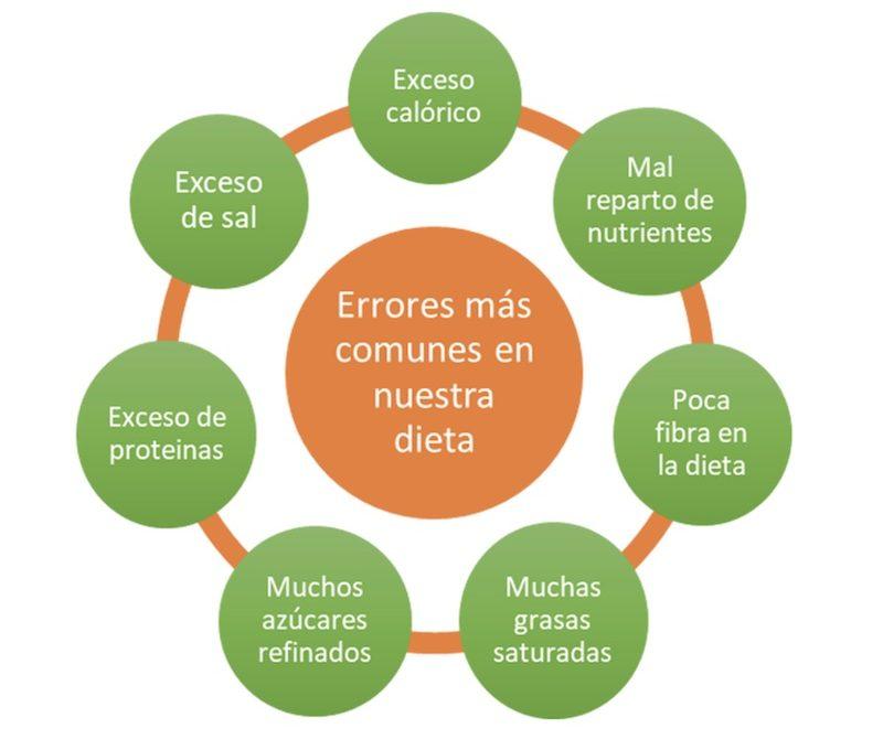 errores comunes en la nutrición